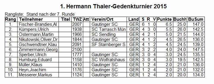 Hermann Thaler Gedenkturnier 2015