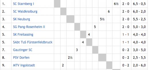 Tabelle nach der 1. Runde