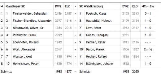 Einzelergebnisse Gautinger SC - SC Waldkraiburg (Bezirksliga 2017/18)